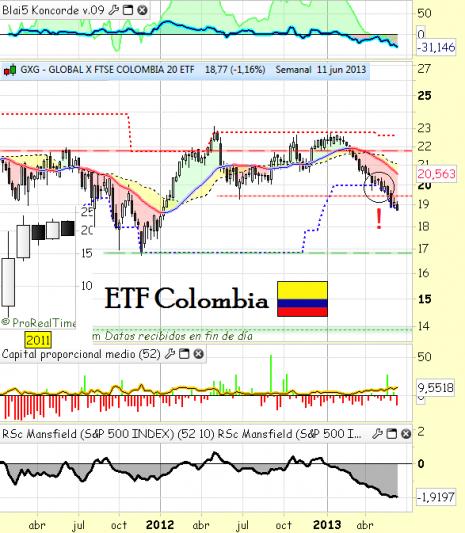 ETF Colombia GXG