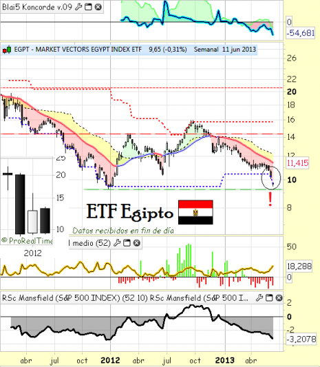 ETF Egipto EGPT