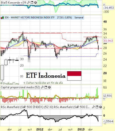 ETF Indonesia IDX