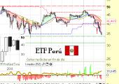 ETF Perú EPU