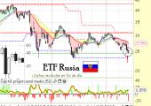 ETF Rusia RSX