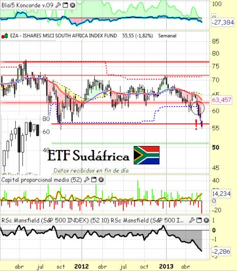 ETF Sudafrica EZA
