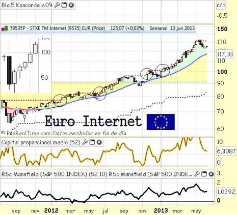 eurointernetjunio