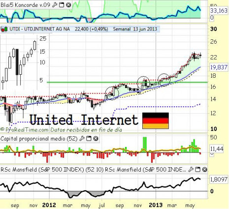 unitedinternetjunio2013