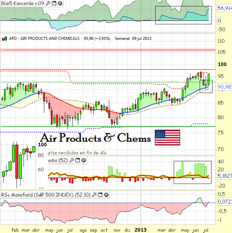 airproductsjulio2013