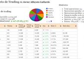 diario trading