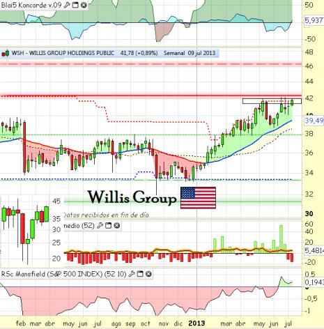 willis group julio2013