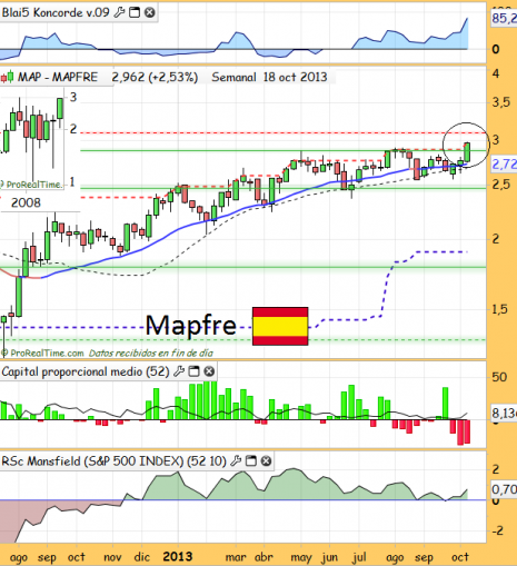 mapfreoctubre2013