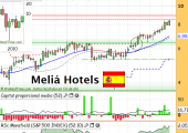 meliahotelsnoviembre2013