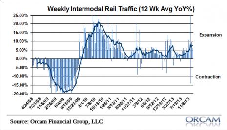 intermodalRail