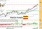 meliahotels