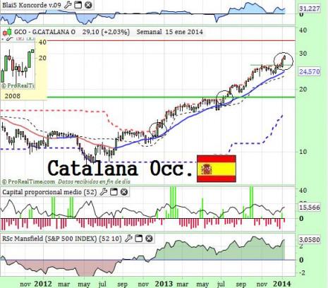 catalanaoccenero2014