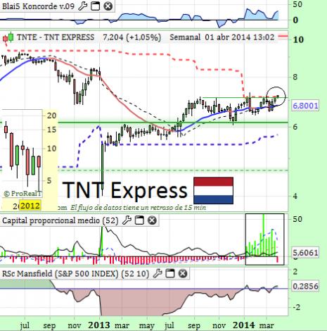 tntexpressabril2014
