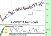 Commodity Ch. Mayo 2014