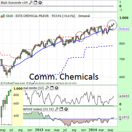 Commodity Ch. Mayo 2014