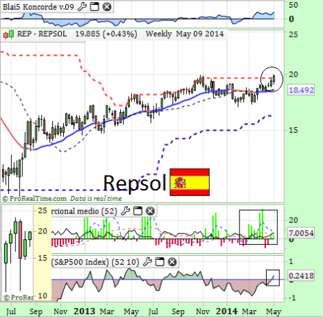 repsolmayo2014