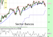 sector bancos