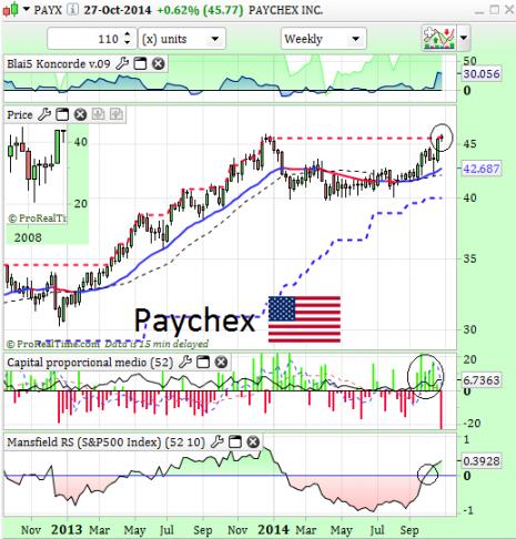 paychexnoviembre2014