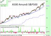 A500 Amundi S&P500 EUR