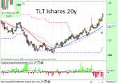 TLT 20y US Bonds