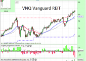 VNQ Vanguard US REIT