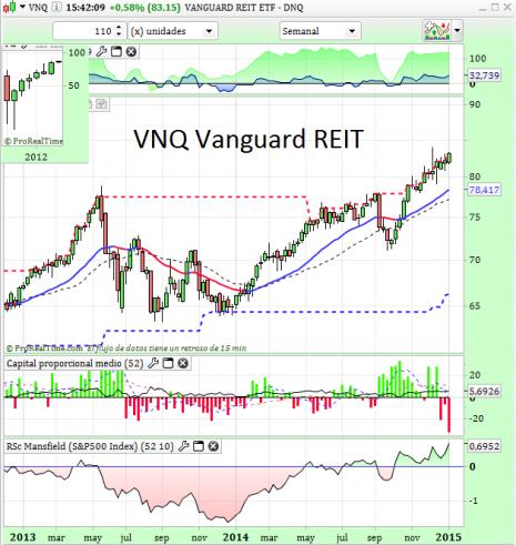 VNQ Vanguard US REIT