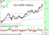 XLU SPDR US Utilities