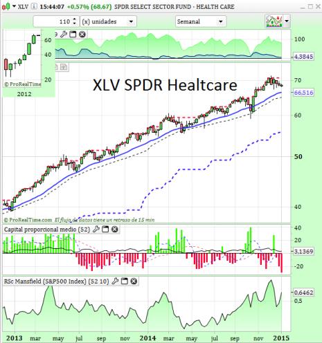 XLV SPDR US Healthcares
