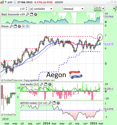 aegonMAR2015