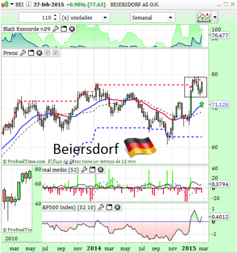 beiersdorfMAR2015