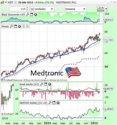 medtronicFEB2015