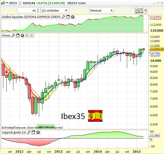 Ibex Coppock +
