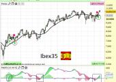 Ibex MACD +