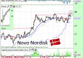 novonordiskMAR2015