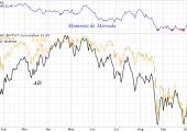 AD y Momento de Mercado