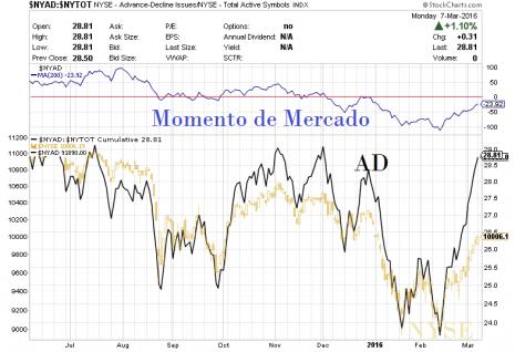 Momento de Mercado