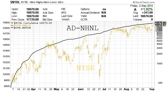 Línea AD-NHNL