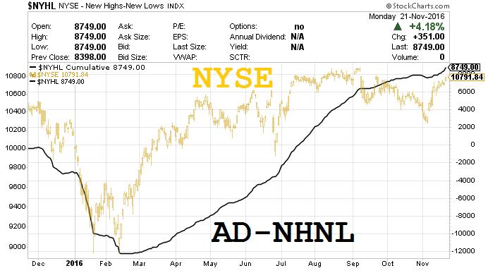 AD-NHNL