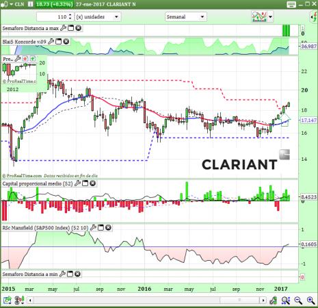 clariantN
