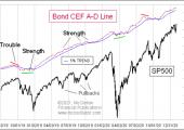 bond_cef_a-d_line_feb2021